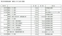 融雪システム納入実績(東日本旅客鉄道様)